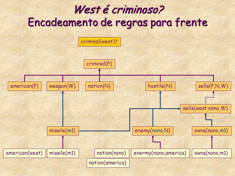 West é criminoso? Encadeamento de regras para frente criminal(P) american(P)weapon(W)nation(N)hostile(N)sells(P,N,W) criminal(west)? missile(m1)enemy(