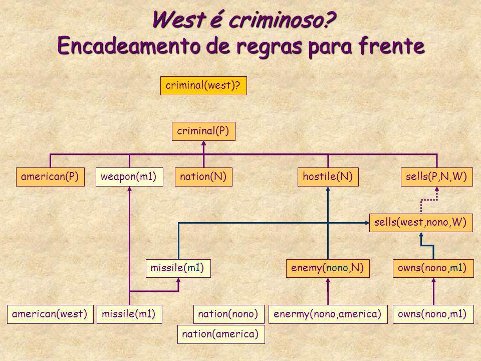 West é criminoso? Encadeamento de regras para frente criminal(P) american(P)weapon(m1)nation(N)hostile(N)sells(P,N,W) criminal(west)? missile(m1)enemy