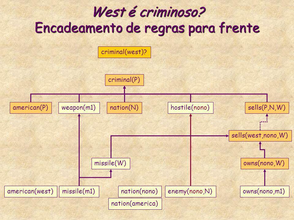 West é criminoso? Encadeamento de regras para frente criminal(P) american(P)weapon(m1)nation(N)hostile(nono)sells(P,N,W) criminal(west)? missile(W)own