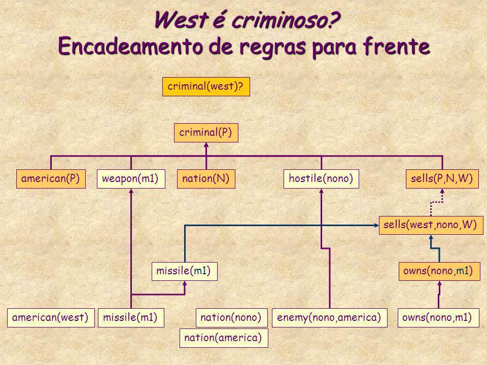 West é criminoso? Encadeamento de regras para frente criminal(P) american(P)weapon(m1)nation(N)hostile(nono)sells(P,N,W) criminal(west)? missile(m1)ow
