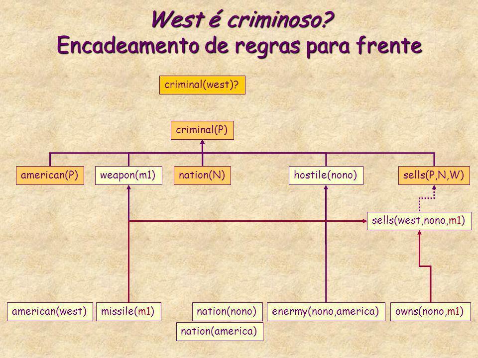 West é criminoso? Encadeamento de regras para frente criminal(P) american(P)weapon(m1)nation(N)hostile(nono)sells(P,N,W) criminal(west)? missile(m1)am