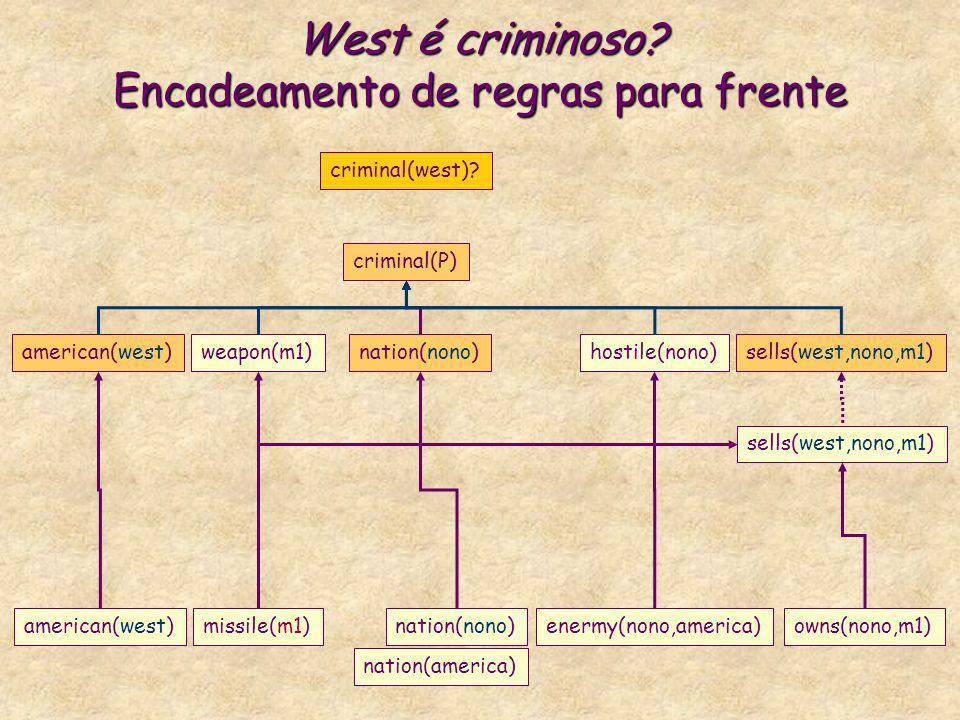 West é criminoso? Encadeamento de regras para frente criminal(P) american(west)weapon(m1)nation(nono)hostile(nono)sells(west,nono,m1) criminal(west)?