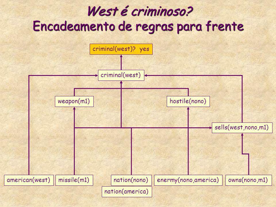 West é criminoso? Encadeamento de regras para frente criminal(west) weapon(m1)hostile(nono) criminal(west)? yes missile(m1)american(west)nation(nono)