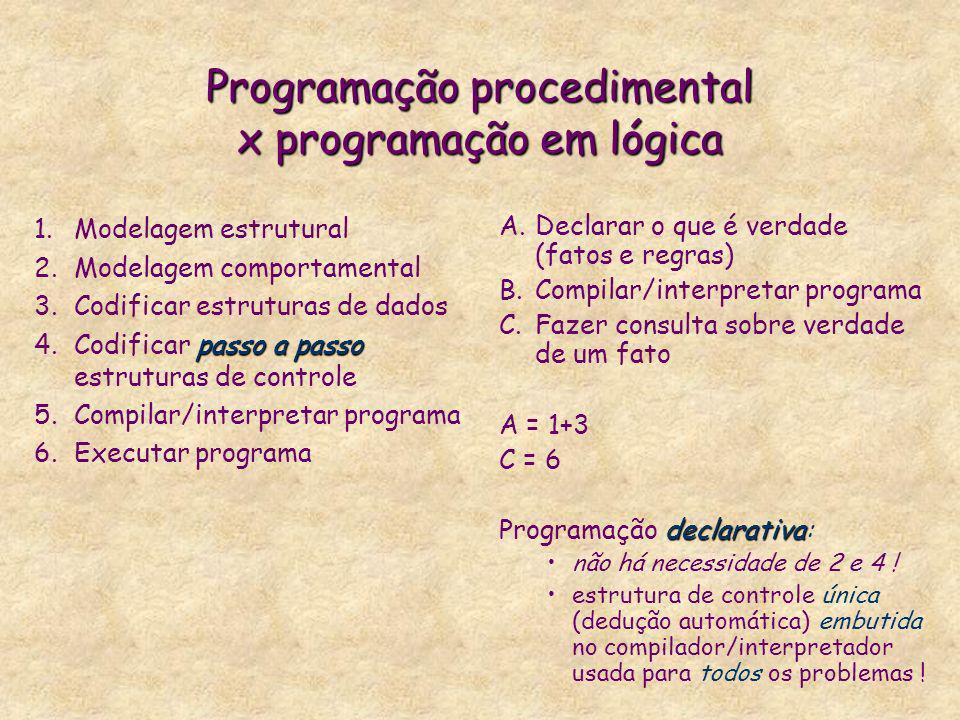 Programação procedimental x programação em lógica 1.Modelagem estrutural 2.Modelagem comportamental 3.Codificar estruturas de dados passo a passo 4.Co