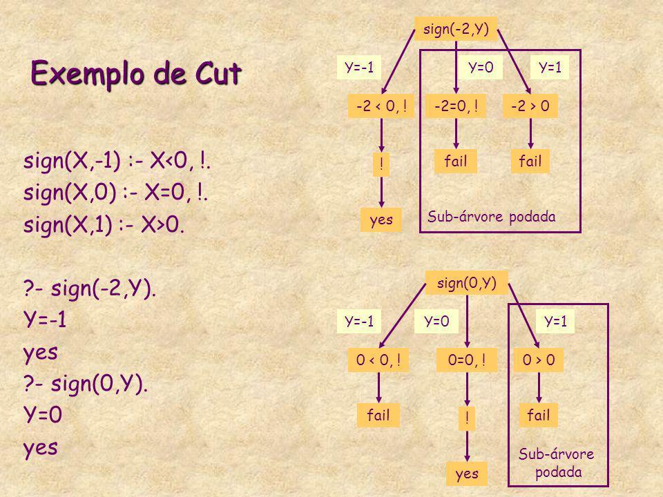 Exemplo de Cut sign(X,-1) :- X<0, !. sign(X,0) :- X=0, !. sign(X,1) :- X>0. ?- sign(-2,Y). Y=-1 yes ?- sign(0,Y). Y=0 yes sign(-2,Y) -2 < 0, ! ! Y=-1