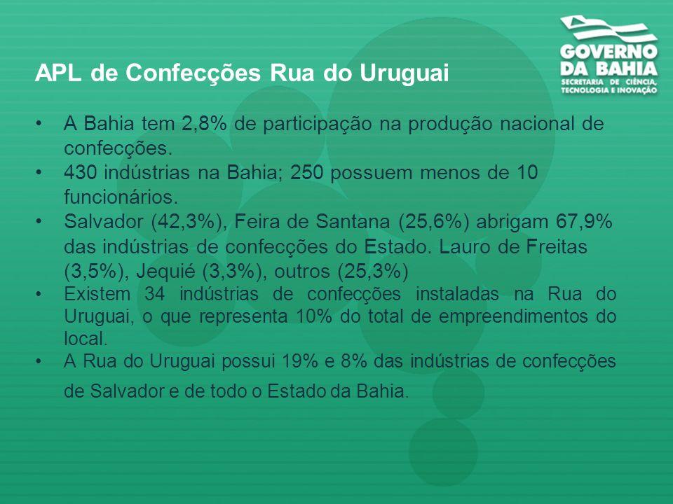 APLs Selecionados pela Rede de Apoio aos Arranjos Produtivos Locais 1. Transformação Plástica – Região Metropolitana de Salvador; 2. Confecções – Salv