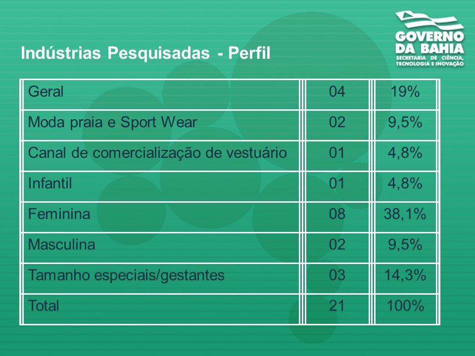 A Bahia tem 2,8% de participação na produção nacional de confecções. 430 indústrias na Bahia; 250 possuem menos de 10 funcionários. Salvador (42,3%),