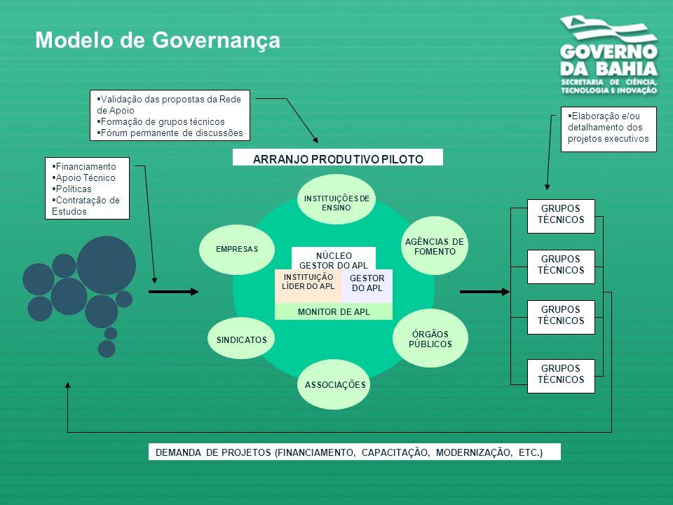 Modelo de Governança APL de Confecções APL Confecções Rua Direita do Uruguai UFBA UCSAL Empresas AR-2 Afro Bahia SINDVEST CAMMPI SECTI SICM SECOMP Bco.