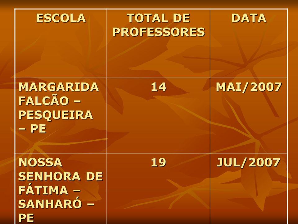 ESCOLA TOTAL DE PROFESSORES DATA MARGARIDA FALCÃO – PESQUEIRA – PE 14MAI/2007 NOSSA SENHORA DE FÁTIMA – SANHARÓ – PE 19JUL/2007