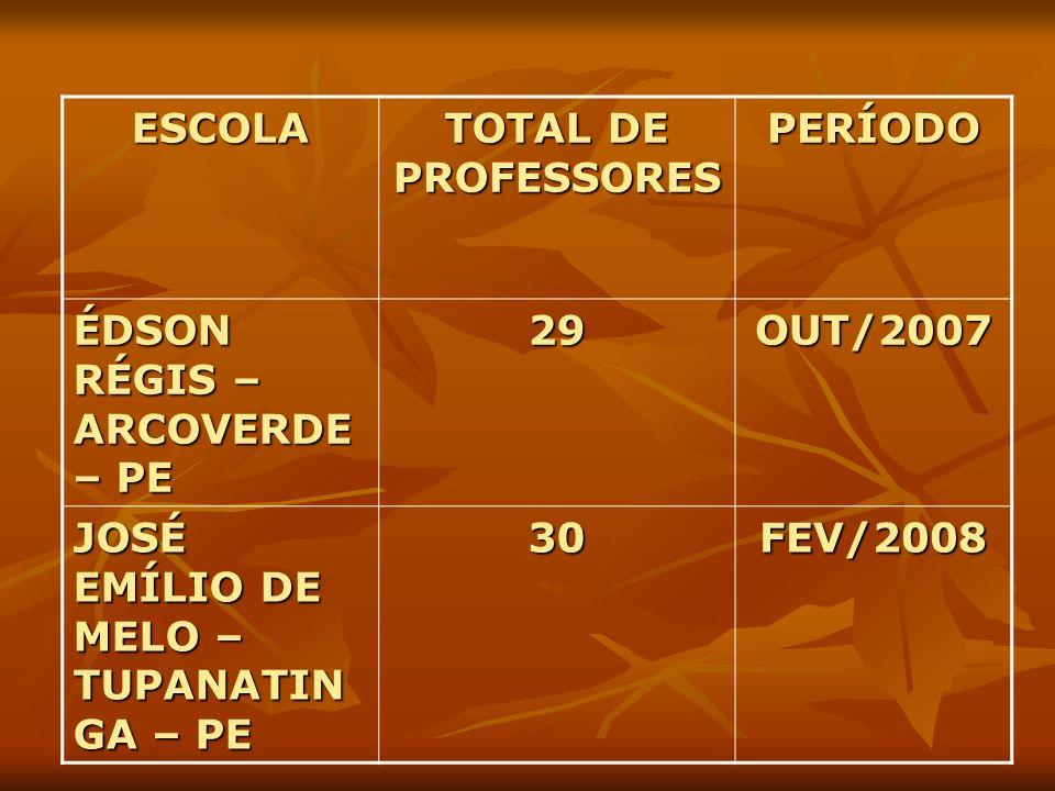 ESCOLA TOTAL DE PROFESSORES PERÍODO ÉDSON RÉGIS – ARCOVERDE – PE 29OUT/2007 JOSÉ EMÍLIO DE MELO – TUPANATIN GA – PE 30FEV/2008