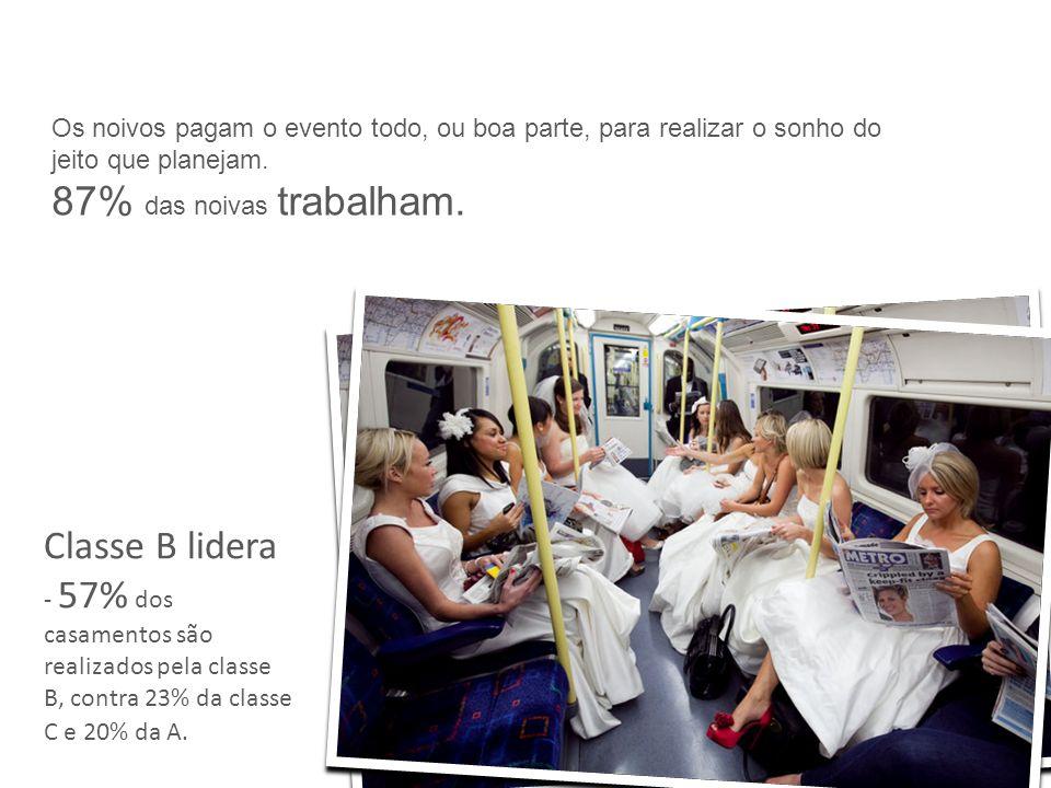 Classe B lidera - 57% dos casamentos são realizados pela classe B, contra 23% da classe C e 20% da A.