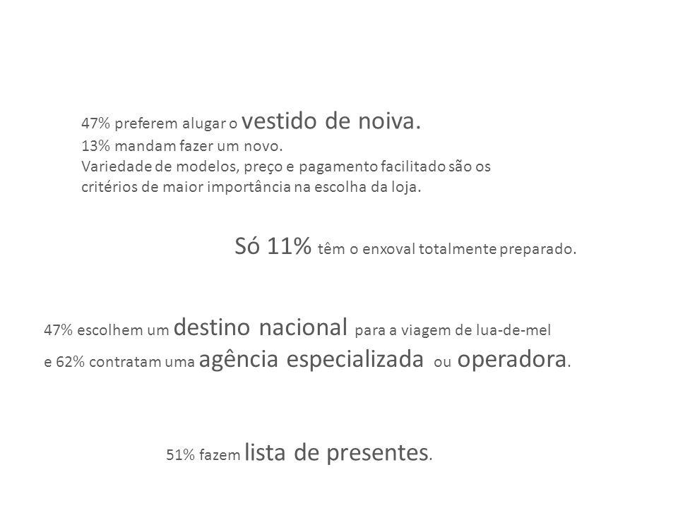 51% fazem lista de presentes. 47% preferem alugar o vestido de noiva.