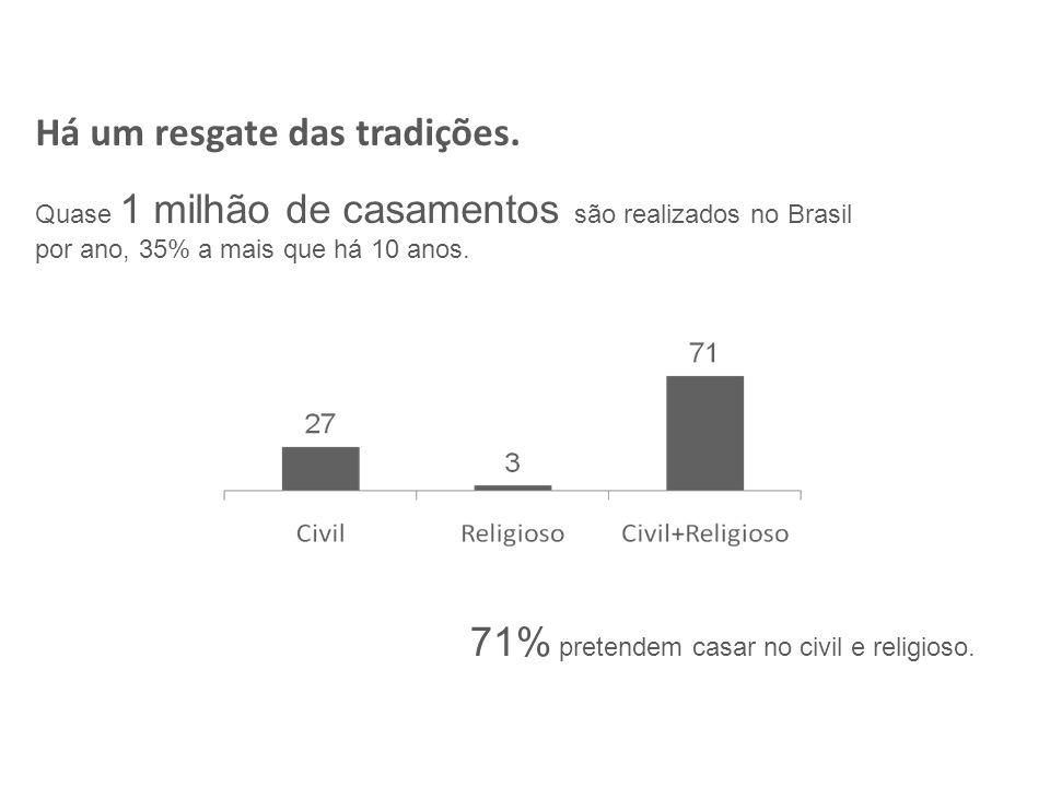 Há um resgate das tradições. 71% pretendem casar no civil e religioso.