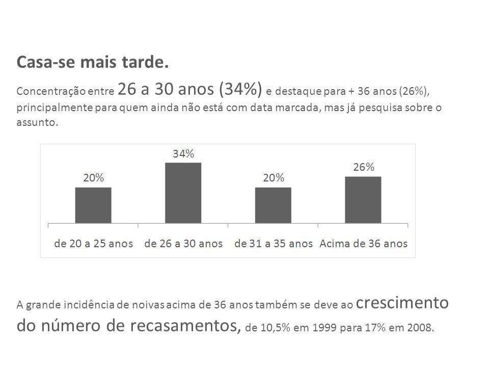 Concentração entre 26 a 30 anos (34%) e destaque para + 36 anos (26%), principalmente para quem ainda não está com data marcada, mas já pesquisa sobre o assunto.