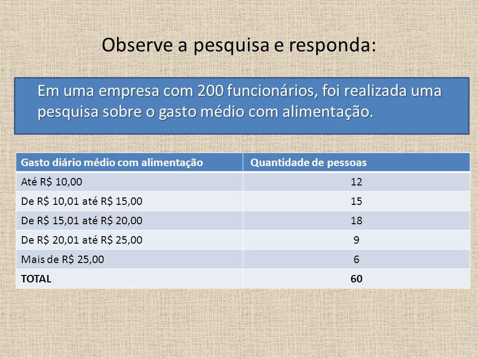 Observe a pesquisa e responda: Gasto diário médio com alimentação Quantidade de pessoas Até R$ 10,0012 De R$ 10,01 até R$ 15,0015 De R$ 15,01 até R$ 2