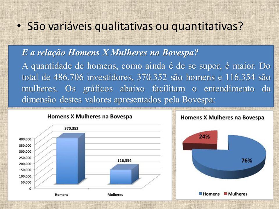 São variáveis qualitativas ou quantitativas? E a relação Homens X Mulheres na Bovespa? A quantidade de homens, como ainda é de se supor, é maior. Do t