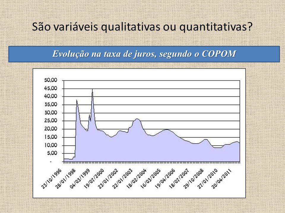 São variáveis qualitativas ou quantitativas? Evolução na taxa de juros, segundo o COPOM