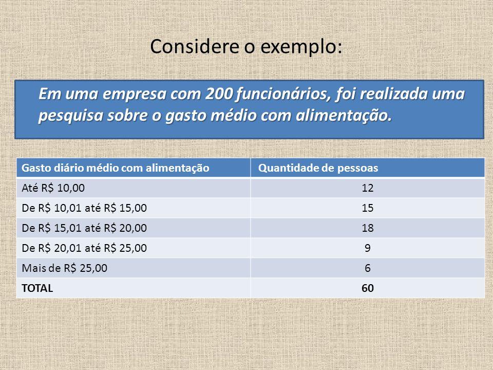 Considere o exemplo: Gasto diário médio com alimentação Quantidade de pessoas Até R$ 10,0012 De R$ 10,01 até R$ 15,0015 De R$ 15,01 até R$ 20,0018 De