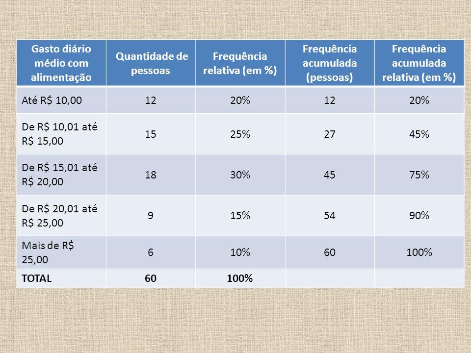 Gasto diário médio com alimentação Quantidade de pessoas Frequência relativa (em %) Frequência acumulada (pessoas) Frequência acumulada relativa (em %