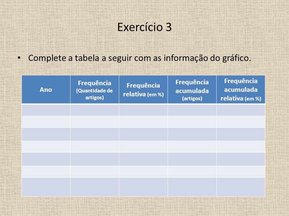 Exercício 3 Complete a tabela a seguir com as informação do gráfico. Ano Frequência (Quantidade de artigos) Frequência relativa (em %) Frequência acum