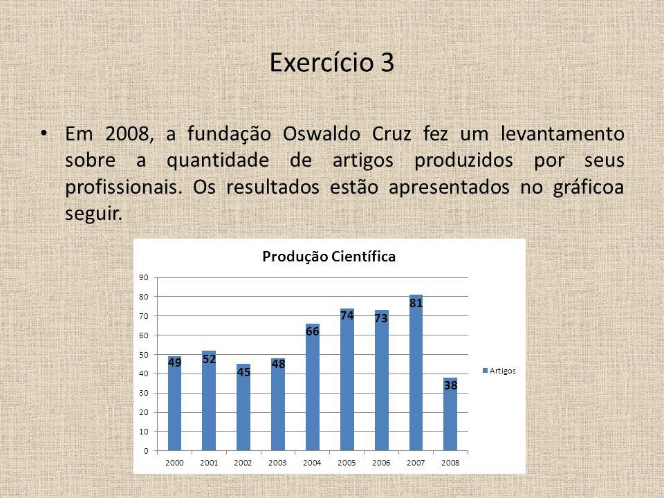 Exercício 3 Em 2008, a fundação Oswaldo Cruz fez um levantamento sobre a quantidade de artigos produzidos por seus profissionais. Os resultados estão