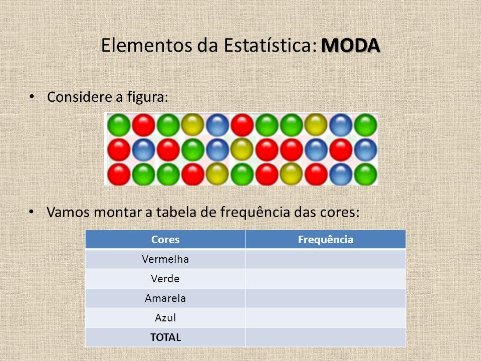 Considere a figura: Vamos montar a tabela de frequência das cores: MODA Elementos da Estatística: MODA CoresFrequência Vermelha Verde Amarela Azul TOT