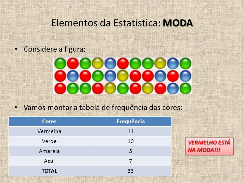 Considere a figura: Vamos montar a tabela de frequência das cores: MODA Elementos da Estatística: MODA CoresFrequência Vermelha11 Verde10 Amarela5 Azu