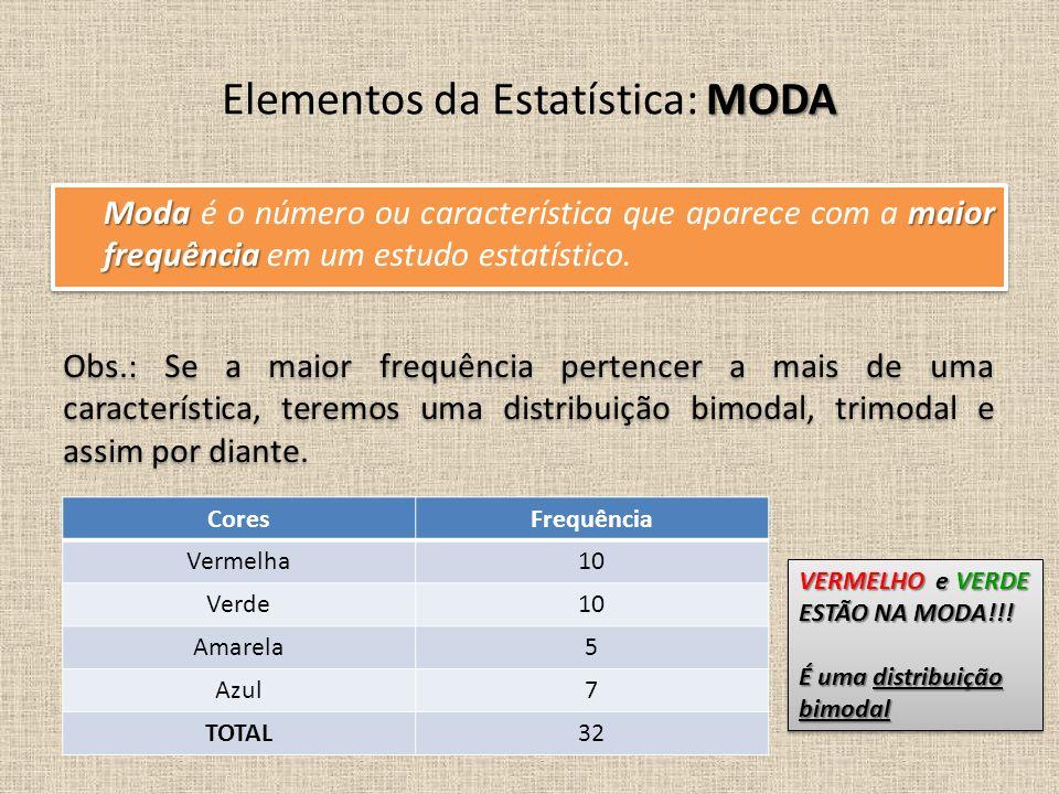 Modamaior frequência Moda é o número ou característica que aparece com a maior frequência em um estudo estatístico. MODA Elementos da Estatística: MOD