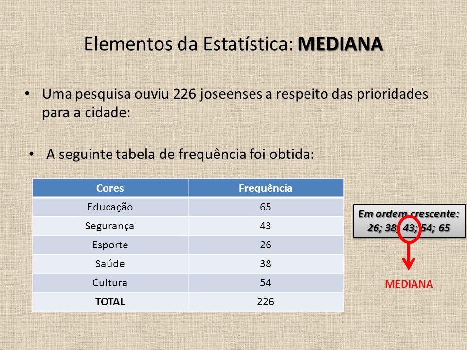 Uma pesquisa ouviu 226 joseenses a respeito das prioridades para a cidade: A seguinte tabela de frequência foi obtida: MEDIANA Elementos da Estatístic
