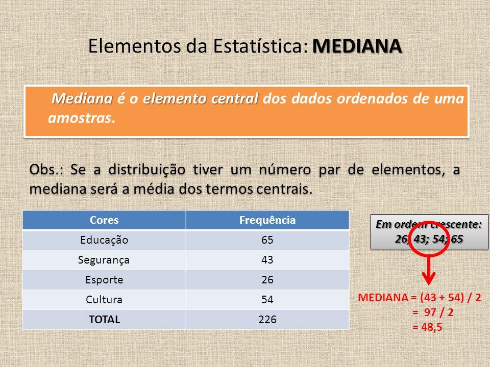Medianaelemento central Mediana é o elemento central dos dados ordenados de uma amostras. MEDIANA Elementos da Estatística: MEDIANA Obs.: Se a distrib