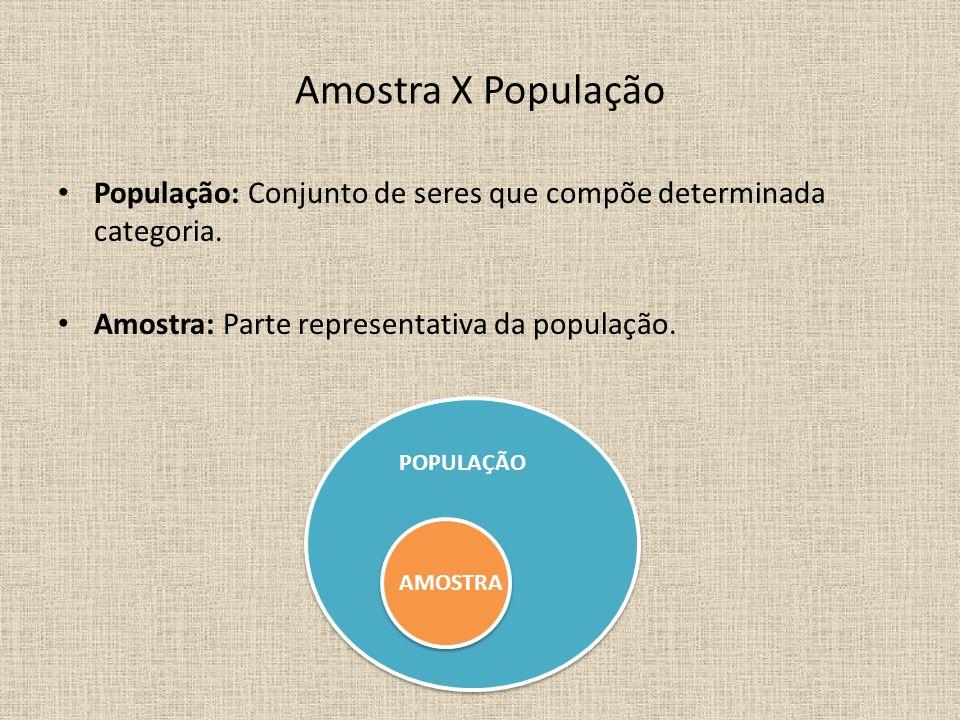 Amostra X População População: Conjunto de seres que compõe determinada categoria. Amostra: Parte representativa da população. POPULAÇÃO AMOSTRA