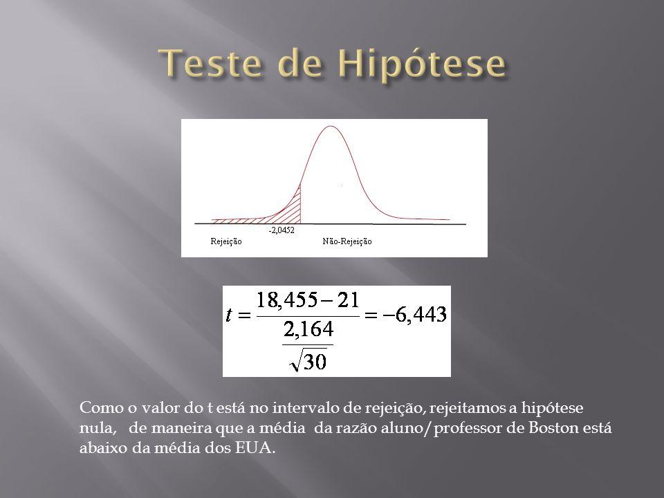 Como o valor do t está no intervalo de rejeição, rejeitamos a hipótese nula, de maneira que a média da razão aluno/professor de Boston está abaixo da