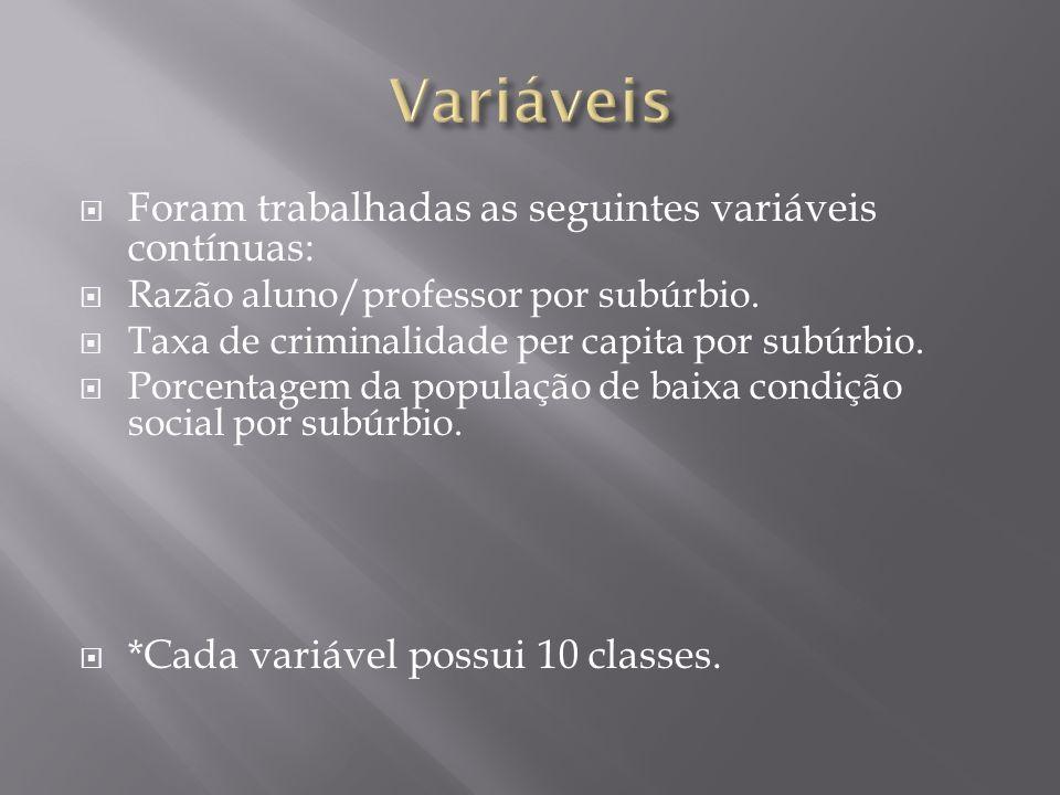 Foram trabalhadas as seguintes variáveis contínuas: Razão aluno/professor por subúrbio. Taxa de criminalidade per capita por subúrbio. Porcentagem da