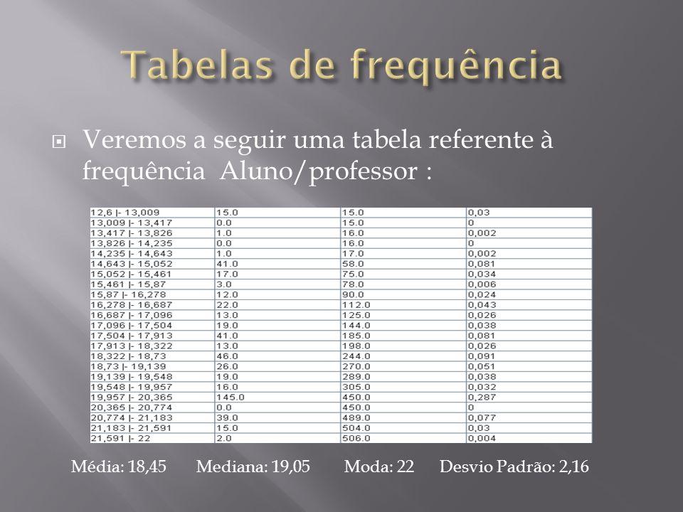 Veremos a seguir uma tabela referente à frequência Aluno/professor : Média: 18,45 Mediana: 19,05 Moda: 22 Desvio Padrão: 2,16