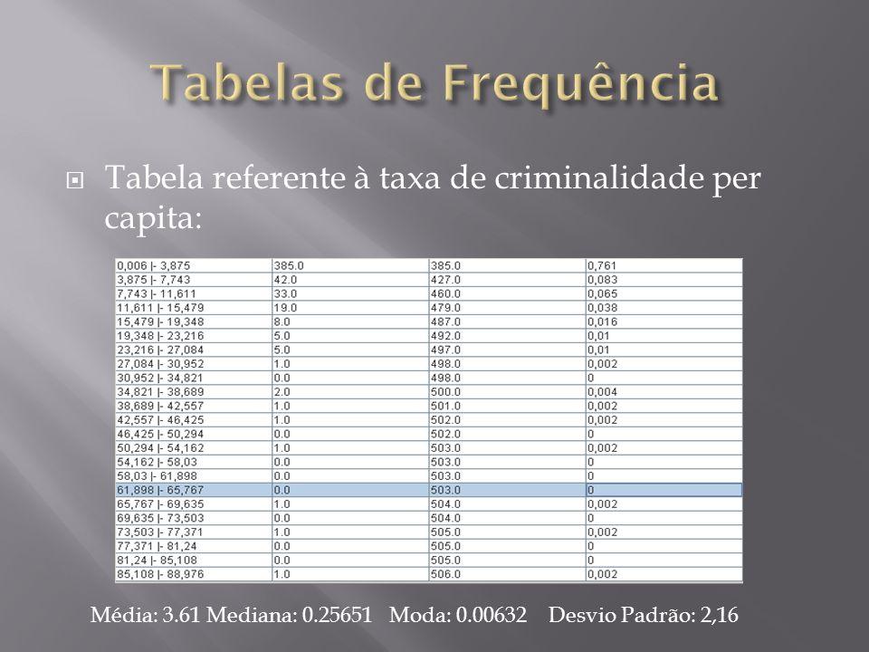 Tabela referente à taxa de criminalidade per capita: Média: 3.61 Mediana: 0.25651 Moda: 0.00632 Desvio Padrão: 2,16