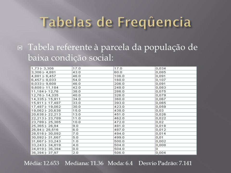 Tabela referente à parcela da população de baixa condição social: Média: 12.653 Mediana: 11.36 Moda: 6.4 Desvio Padrão: 7.141