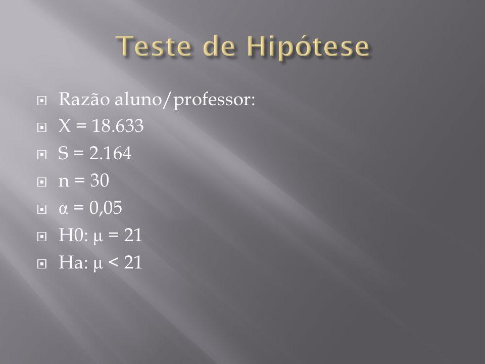 Razão aluno/professor: X = 18.633 S = 2.164 n = 30 α = 0,05 H0: μ = 21 Ha: μ < 21
