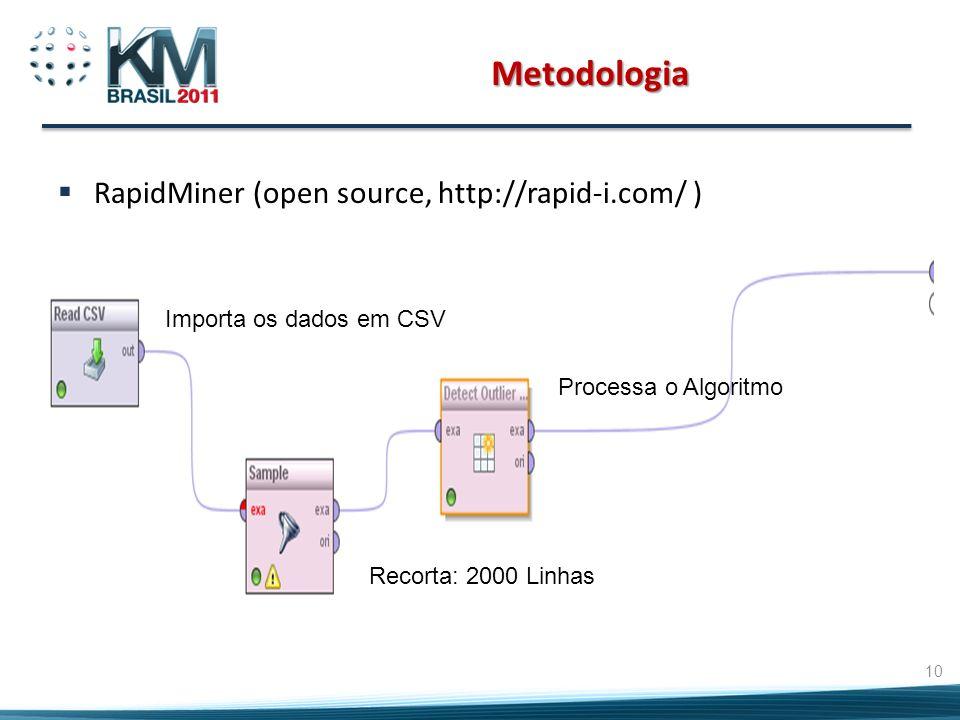 Metodologia RapidMiner (open source, http://rapid-i.com/ ) 10 Recorta: 2000 Linhas Processa o Algoritmo Importa os dados em CSV