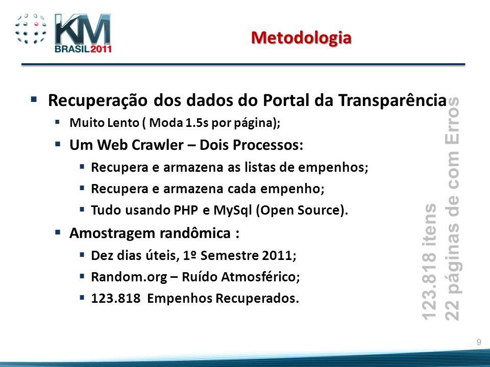 123.818 itens 22 páginas de com Erros Metodologia Recuperação dos dados do Portal da Transparência Muito Lento ( Moda 1.5s por página); Um Web Crawler