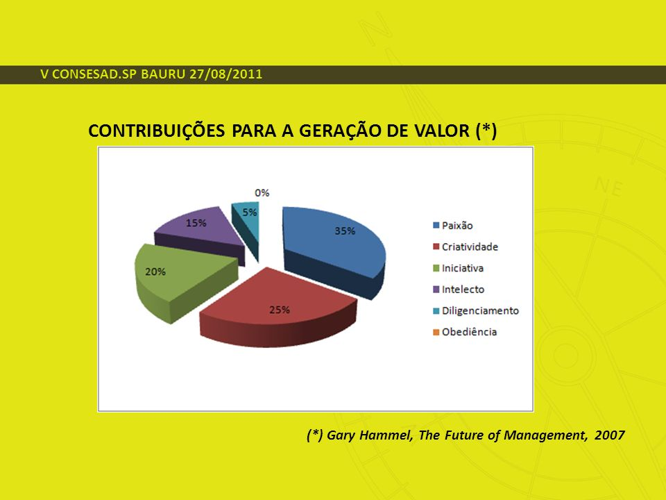 CONTRIBUIÇÕES PARA A GERAÇÃO DE VALOR (*) (*) Gary Hammel, The Future of Management, 2007