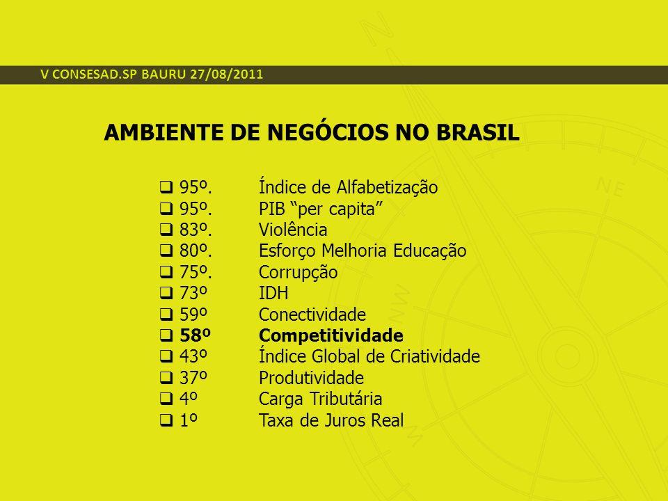 V CONSESAD.SP BAURU 27/08/2011 AMBIENTE DE NEGÓCIOS NO BRASIL 95º. Índice de Alfabetização 95º. PIB per capita 83º. Violência 80º. Esforço Melhoria Ed