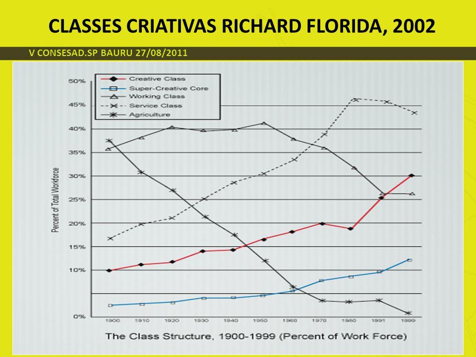 V CONSESAD.SP BAURU 27/08/2011 CLASSES CRIATIVAS RICHARD FLORIDA, 2002