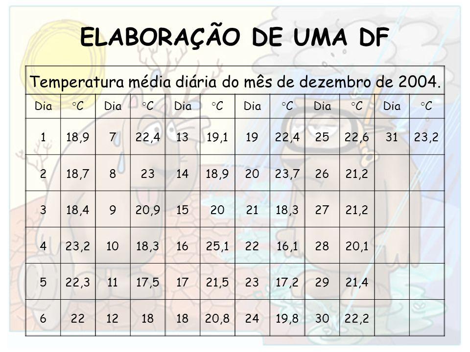 ELABORAÇÃO DE UMA DF Temperatura média diária do mês de dezembro de 2004. Dia°CDia°CDia°CDia°CDia°CDia°C 118,9722,41319,11922,42522,63123,2 218,782314