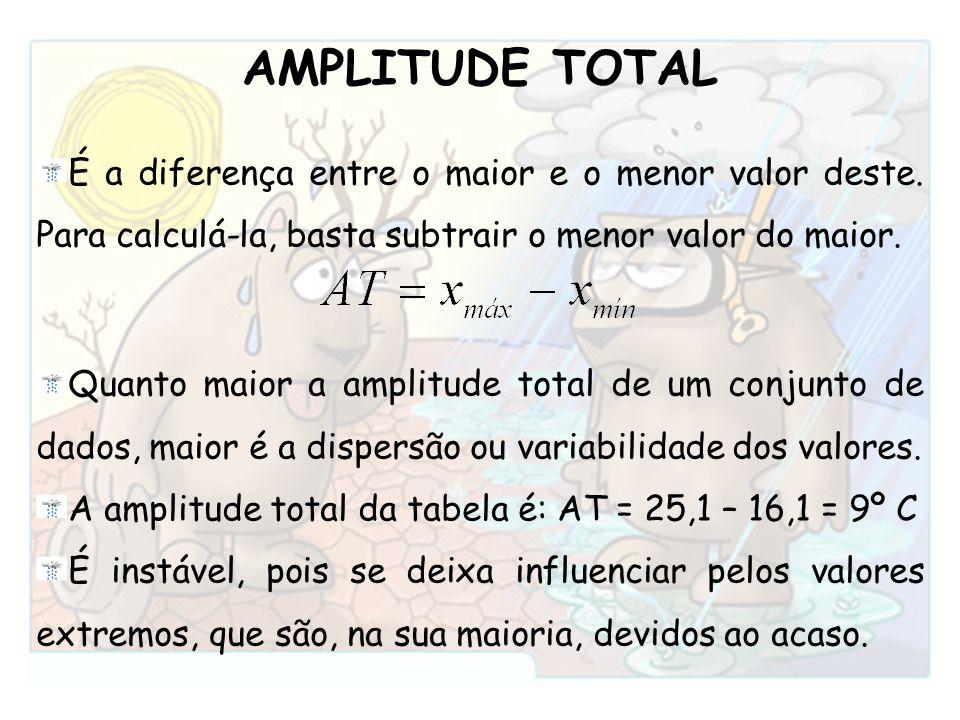 AMPLITUDE TOTAL É a diferença entre o maior e o menor valor deste. Para calculá-la, basta subtrair o menor valor do maior. Quanto maior a amplitude to
