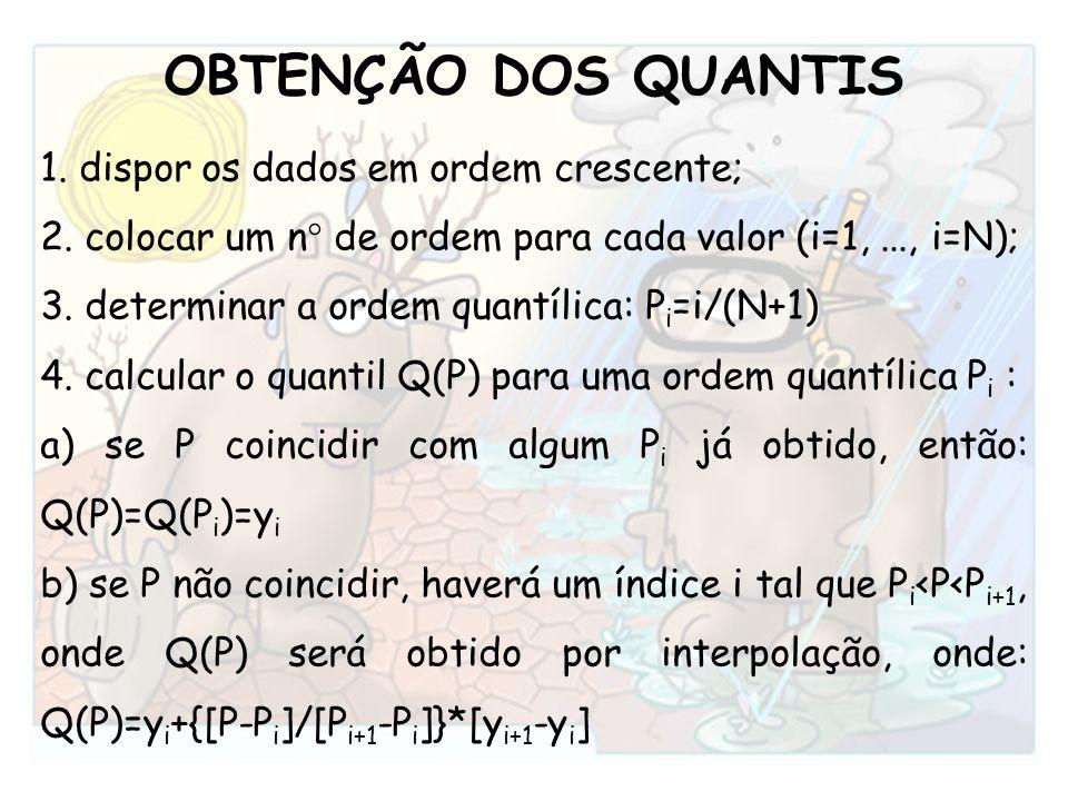 OBTENÇÃO DOS QUANTIS 1. dispor os dados em ordem crescente; 2. colocar um n° de ordem para cada valor (i=1,..., i=N); 3. determinar a ordem quantílica