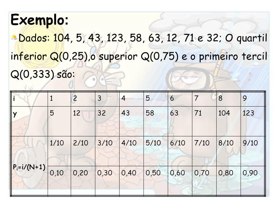Exemplo : Dados: 104, 5, 43, 123, 58, 63, 12, 71 e 32; O quartil inferior Q(0,25),o superior Q(0,75) e o primeiro tercil Q(0,333) são: i123456789 y512