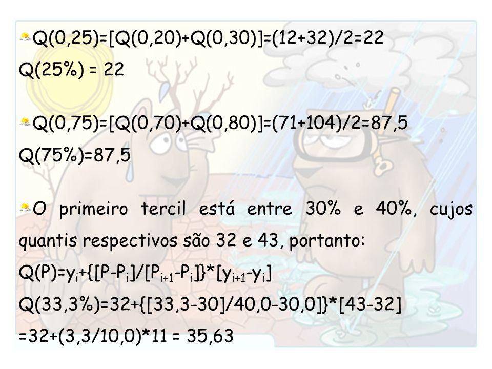 Q(0,25)=[Q(0,20)+Q(0,30)]=(12+32)/2=22 Q(25%) = 22 Q(0,75)=[Q(0,70)+Q(0,80)]=(71+104)/2=87,5 Q(75%)=87,5 O primeiro tercil está entre 30% e 40%, cujos