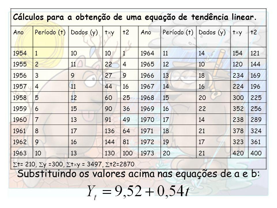 Substituindo os valores acima nas equações de a e b: Cálculos para a obtenção de uma equação de tendência linear. AnoPeríodo (t)Dados (y) t y t2AnoPer