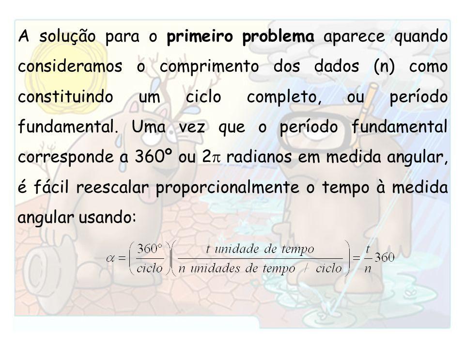 A solução para o primeiro problema aparece quando consideramos o comprimento dos dados (n) como constituindo um ciclo completo, ou período fundamental