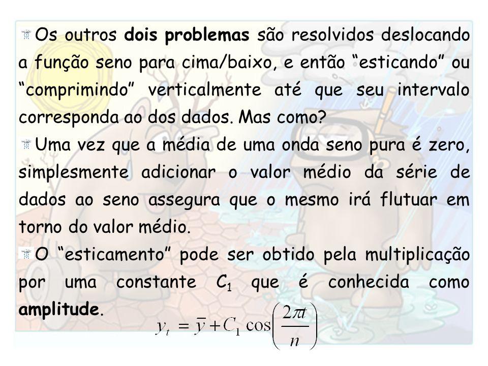 Os outros dois problemas são resolvidos deslocando a função seno para cima/baixo, e então esticando ou comprimindo verticalmente até que seu intervalo